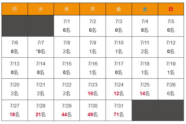 沖縄県 新型コロナウイルス2020年7月感染者数