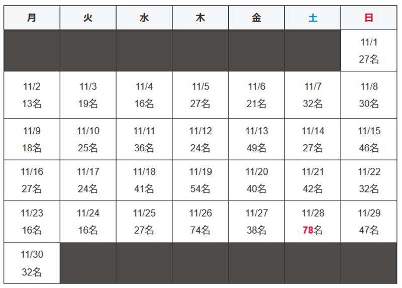 沖縄県 新型コロナウイルス2020年11月感染者数