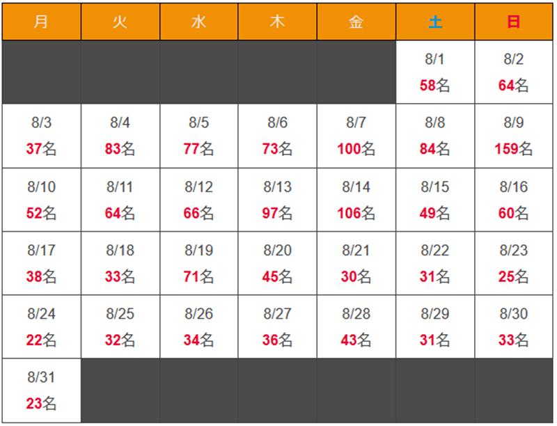 沖縄県 新型コロナウイルス2020年8月感染者数