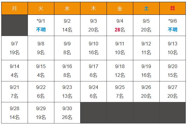 沖縄県 新型コロナウイルス2020年9月感染者数