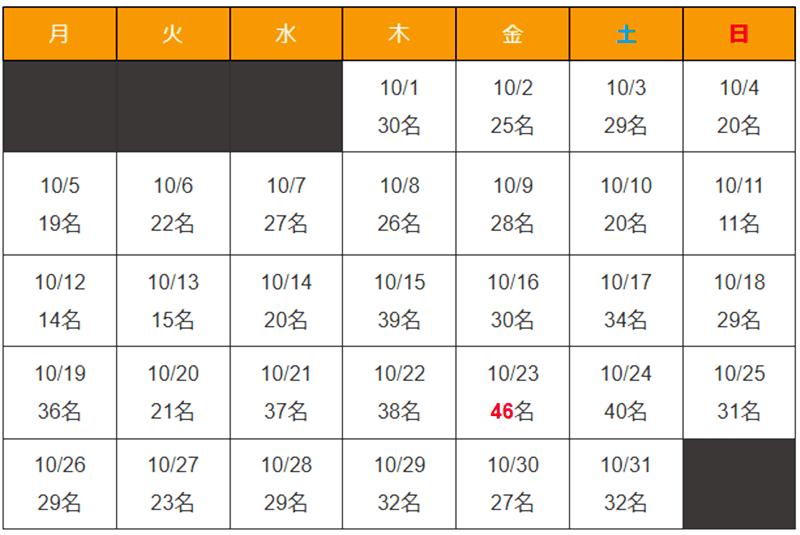 沖縄県 新型コロナウイルス2020年10月感染者数