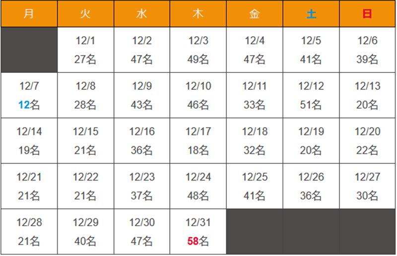 沖縄県 新型コロナウイルス2020年12月感染者数