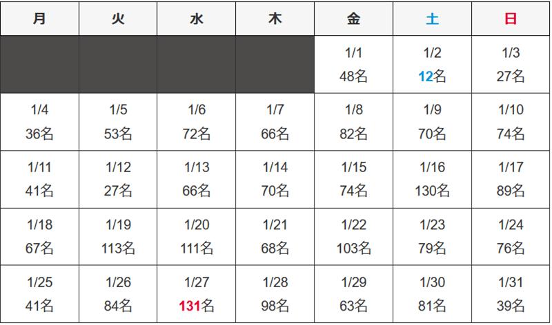 沖縄県 新型コロナウイルス2021年1月感染者数