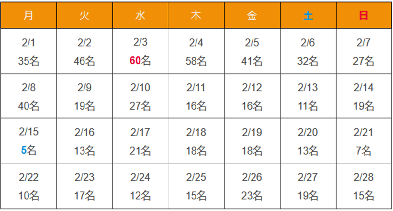 沖縄県 新型コロナウイルス2021年2月感染者数