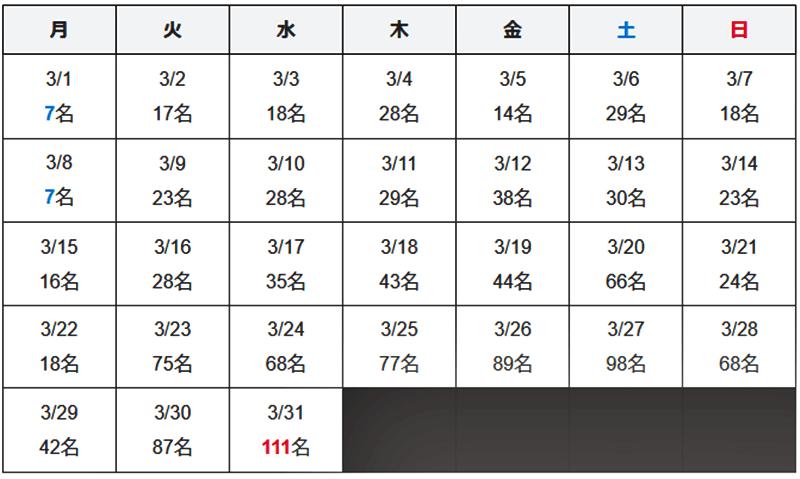 沖縄県 新型コロナウイルス2021年3月感染者数