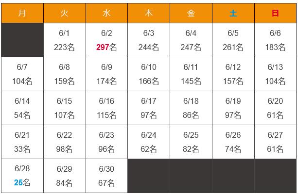 沖縄県 新型コロナウイルス2021年5月感染者数