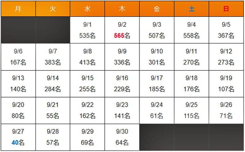 沖縄県 新型コロナウイルス2021年9月感染者数